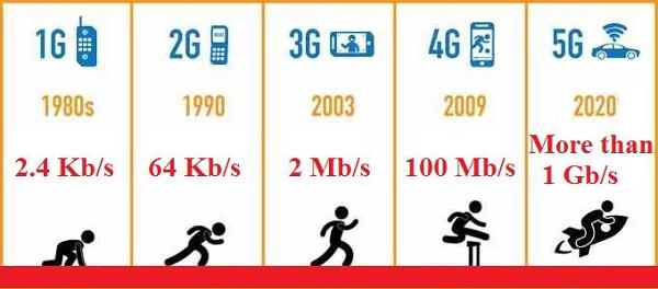 mạng không dây 5g